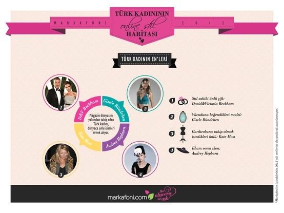 2012'de Türk kadınının en sevdiği çift David & Victoria Beckham, en beğenilen model Gisele Bündchen, gardrobu en kıskanılan ünlü Kate Moss ve ilham ikonu Audrey Hepburn oldu.