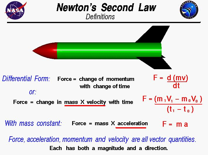 Laws of Motion: Lesson Plans, Worksheets, Printables
