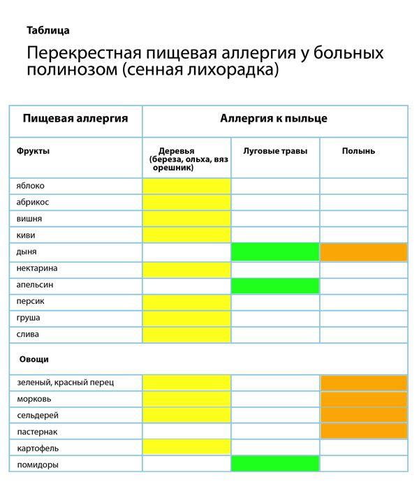 Таблица Перекрестная пищевая аллергия у детей и взрослых