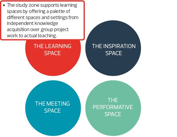 The Study Zone   MODEL PROGRAMME FOR PUBLIC LIBRARIES