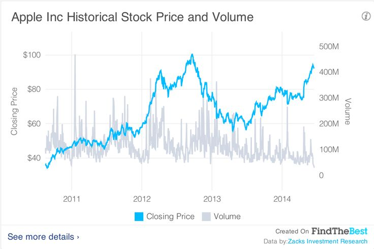 Companies: Apple Inc. Historical Stock Price and Volume #dataviz #stockchart
