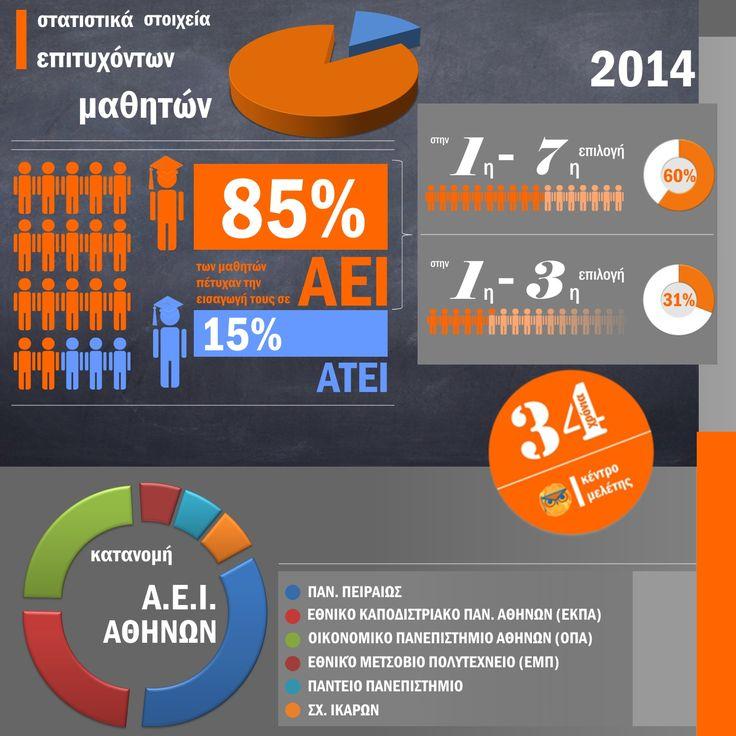 Κέντρο Μελέτης - Επιτυχόντες 2014 - Στατιστικά