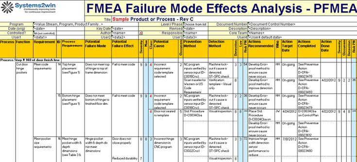 fmea excel template mechanical engineering pinterest