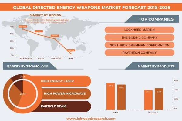 Global Directed Energy Weapons Market to grow at a CAGR of 25 84% by