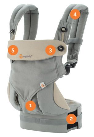 Ergobaby 360 Carrier Points - has velcro that ruins some work out clothes.  But, baby can face forward or in.