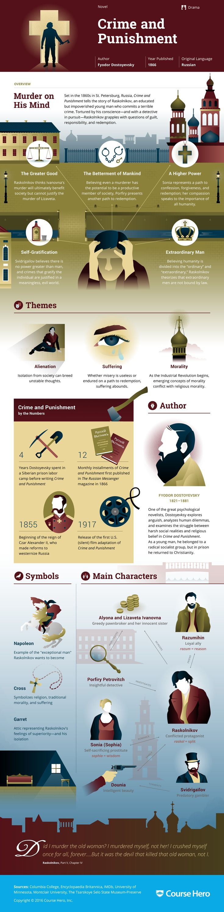 This Crime and Punishment infographic from Course Hero is as awesome as it is helpful. Check it out!