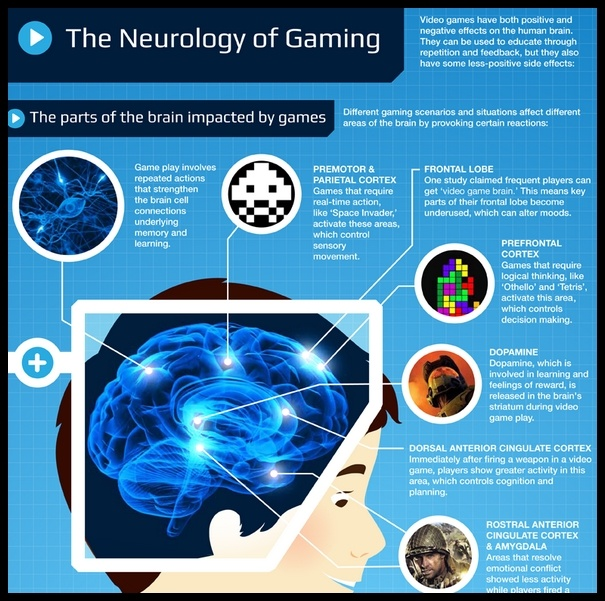 Gaming Info Sites: The Neurology Of Gaming [Infographic]