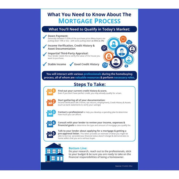 Helpful Information When Buyingahome Mortgage Process Mortgage