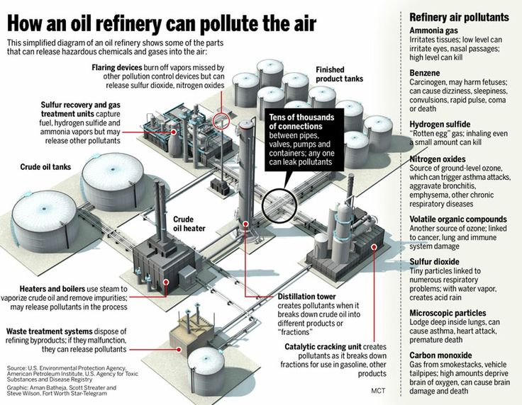 This simplified diagram of an oil refinery shows how and where hazardous chemicals and gases get into the air.