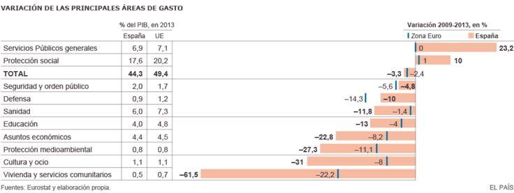 España sigue alejada de la UE en protección social, aunque eleva más el gasto público destinado a pensiones y paro