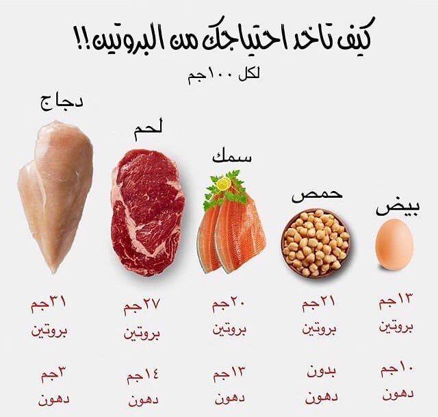 ابرز مصادر البروتين كمان ضيف اليهم اللوز البقوليات السبانخ التونة Prilaga Wei Health Facts Fitness Health Facts Food Health Fitness Nutrition