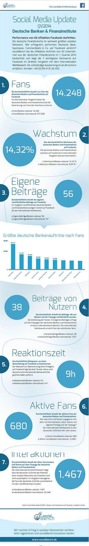 Facebook: Facebook Seiten der deutschen Banken – Status Quo und internationaler Vergleich [Infografik]