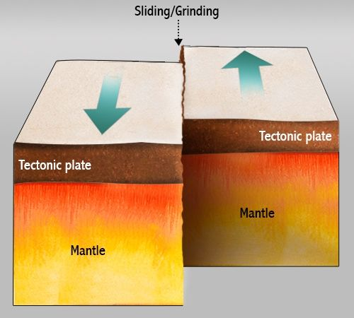 a paper on plate tectonics theory This research paper  the himalayan and the alpine mountain building process is now better explained with the help of the theory of plate tectonics this theory has.