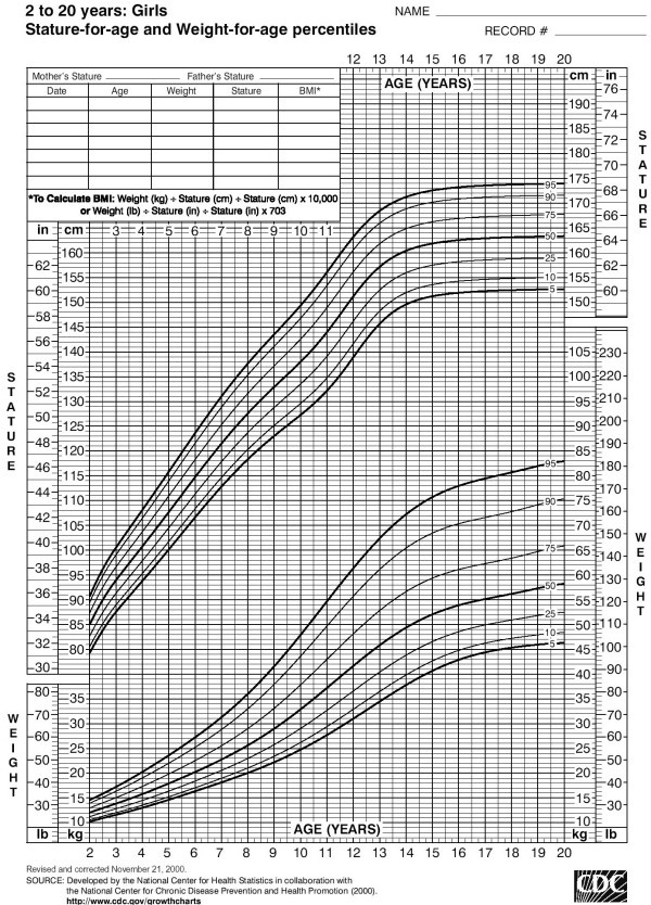 Weight Chart For Girls Zrom
