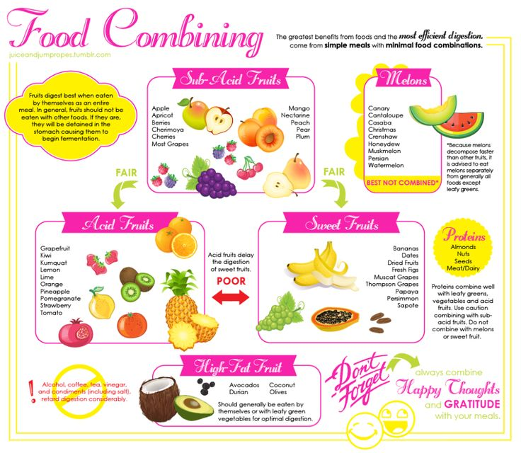 Best  Food Combining Chart Ideas On   Food Combining