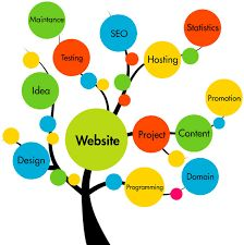 At SSCSWORLD, HTML page design is one of our creative web design services. Our…