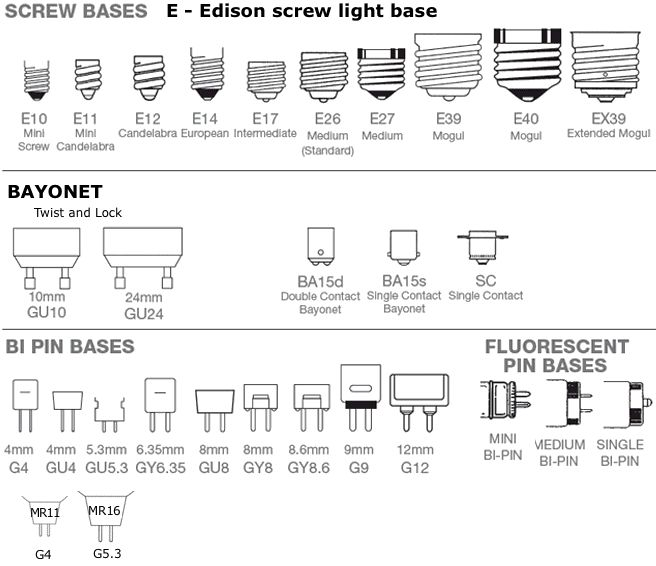 Light Bulb Bases Chart: 17 Best Images About Light Bulbs On Pinterest