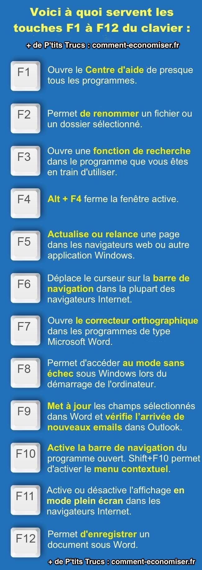 A quoi servent les touches F1 à F12 du clavier d'ordinateur Windows