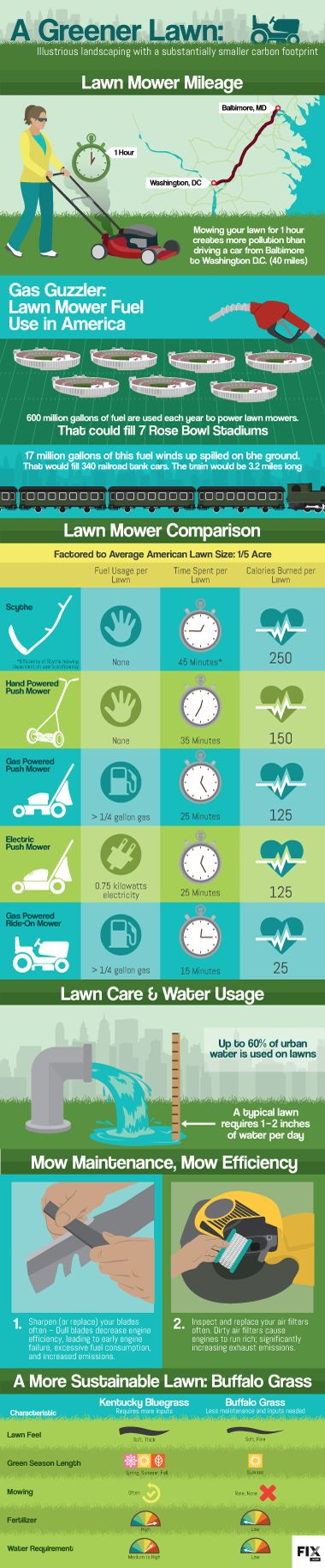 Surprisingly, your lawn mower can emit the same amount of green house gas, in one hour, as driving your car 45 miles.