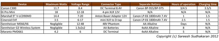 The Complete Guide to Camera Batteries (Part Two) http://wolfcrow.com/blog/the-complete-guide-to-camera-batteries-part-two/