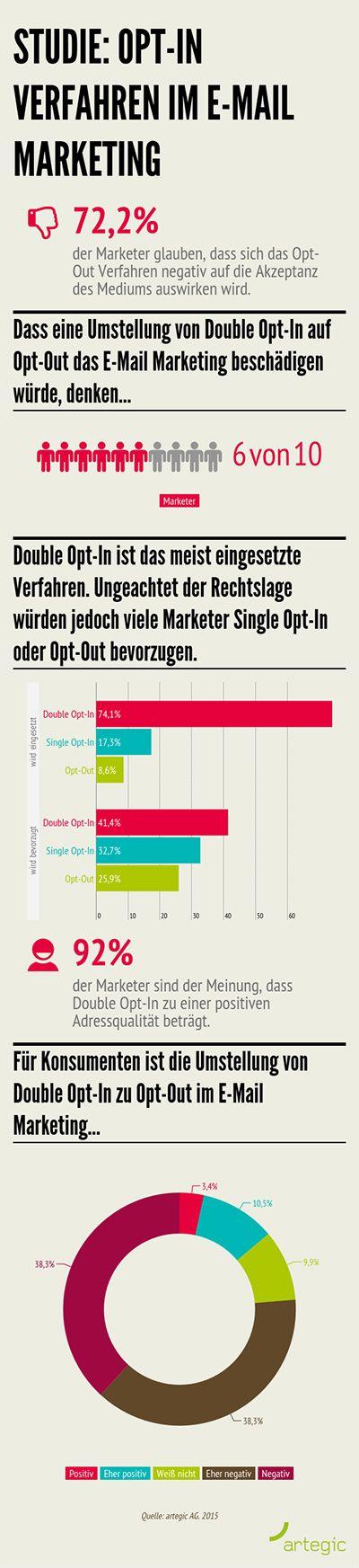 14 best Monatsübersicht: Infografiken Online-Dialogmarketing images ...