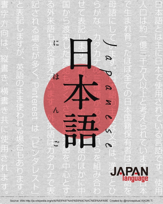 #Nihingo ( #日本語 / #にほんご ) or Japanese launguage: spoken by more than 99 percent of Japan population as their first language. It is agglutinative distinguished by a system of honorifics reflecting the hierarchical nature of Japanese society, with verb forms and particular vocabulary indicating the relative status of speaker and listener.