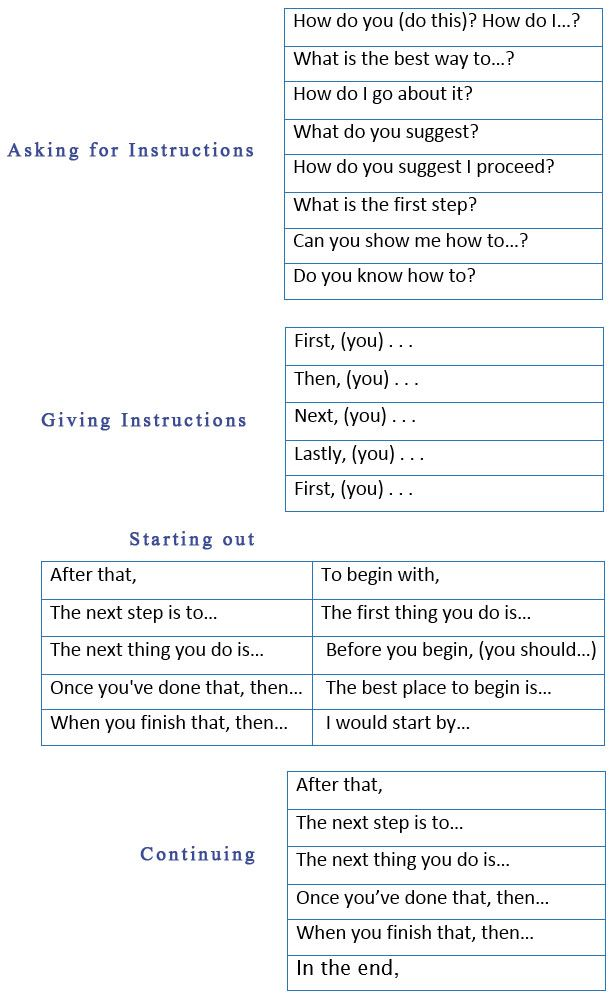 Asking and Giving Instructions in English - learn English,english,communication,vocabulary,instructions