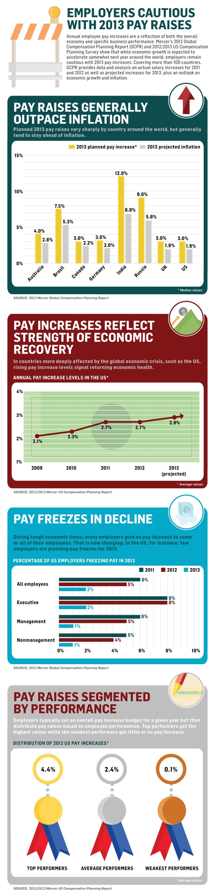 Us bank hr view paycheck - Employers Cautious With 2013 Pay Raises