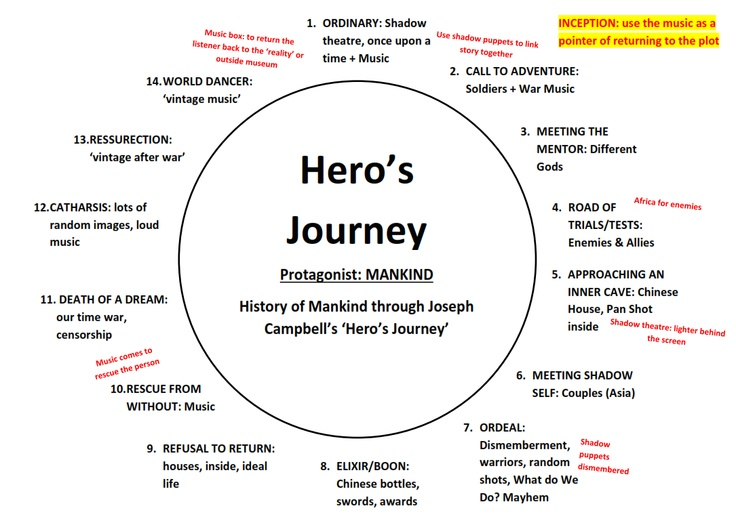 hero s journey Hey, all you quote-unquote geniuses and innovators out there — the price of your success will no longer be anyone else's childhood your garbage has gone.