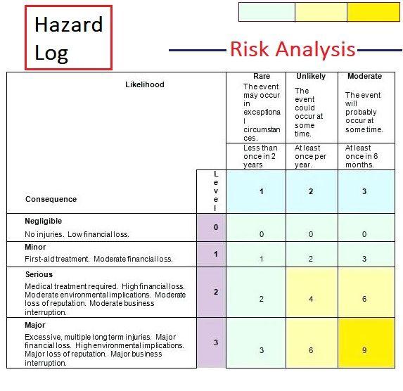 9 Hazard Log Template Templates Words Risk Analysis