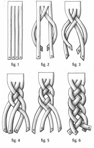 DIY Four Sting Braid. Excellent site with clear drawings of other braids and knots used in jewelry making, leather work etc… All braiding charts are at Luis Ortega's Rawhide Artistry here.