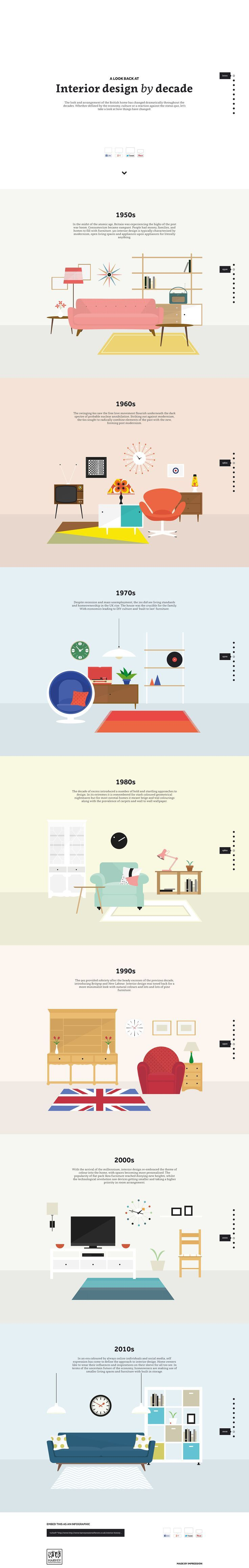 Lovely informational one pager showcasing how interior design has changed over the previous decades. The long one page website is really well done with interactive hotspots of information overlaying the beautiful illustrations of furniture. A shout out to the responsive adaption as well, the hotspots turn into paragraphed information below the illustrations. Great job. #infographics