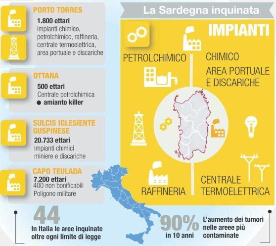 #Ambiente. Dopo il caso #Fluorsid, #Sardegna da bonificare: la #mappa dell'#inquinamento. #amianto https://t.co/QWU7YWXpL6