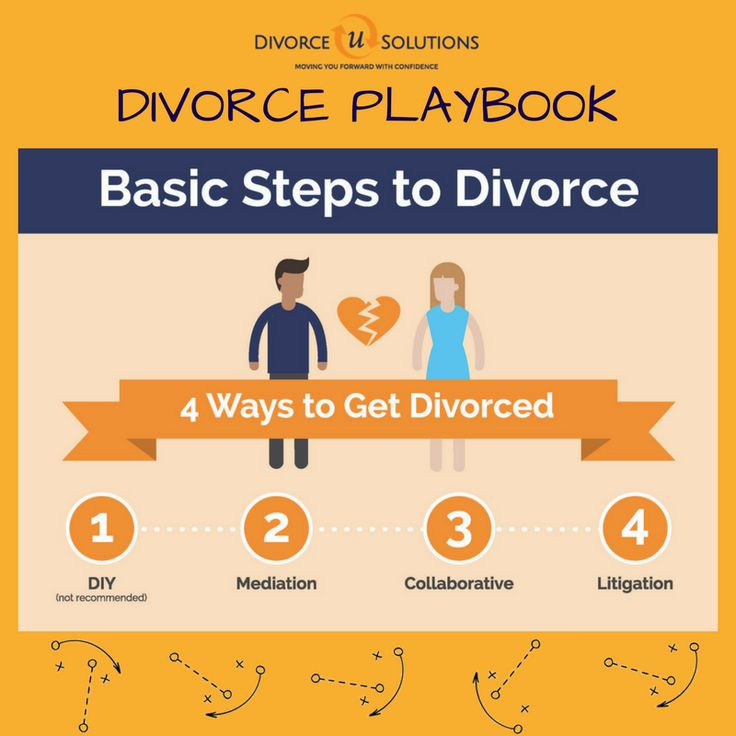 The 25 best divorce process ideas on pinterest hope for the did you know there are four main ways to get divorced diy which we solutioingenieria Choice Image