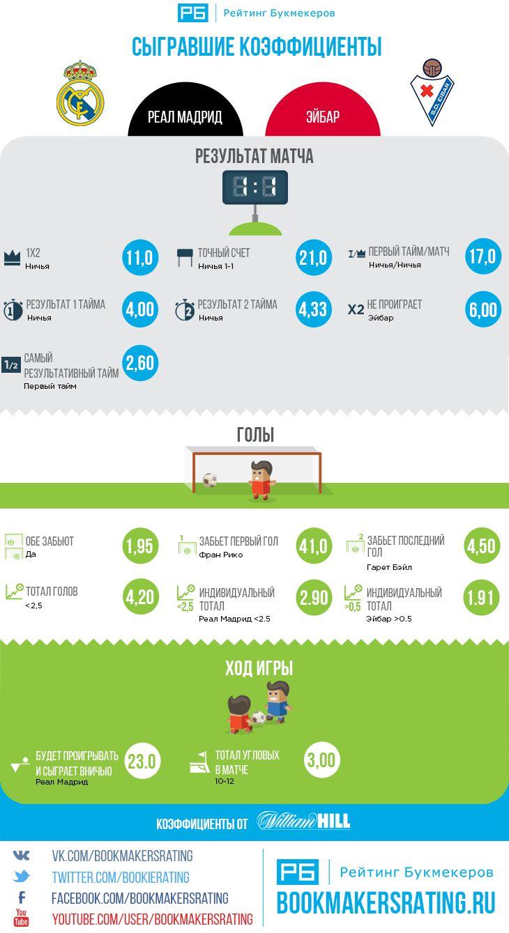 Сыгравшие коэффициенты в матче Реал Мадрид  Эйбар (1:1)