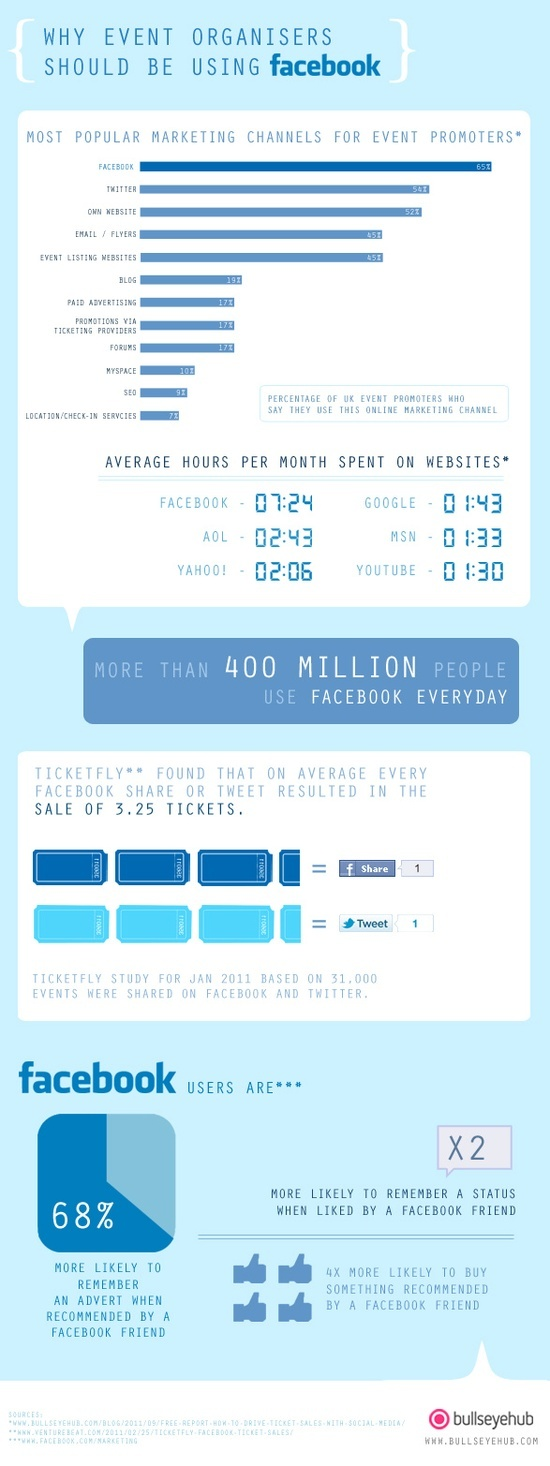 Why event organizers should be using FACEBOOK