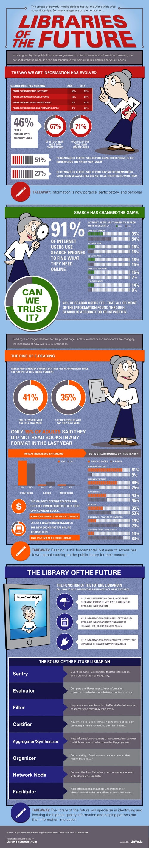 Librarians of the future infographic.