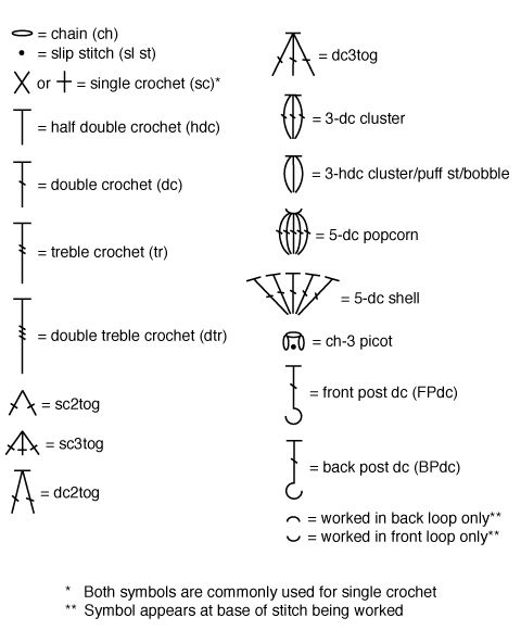 Guide to crochet symbols (used in crochet diagrams versus crochet patterns that are written out).