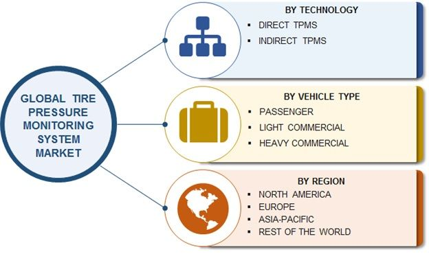 Global Tire Pressure Monitoring System Market is expected to grow at a CAGR of ~ 7% by 2023