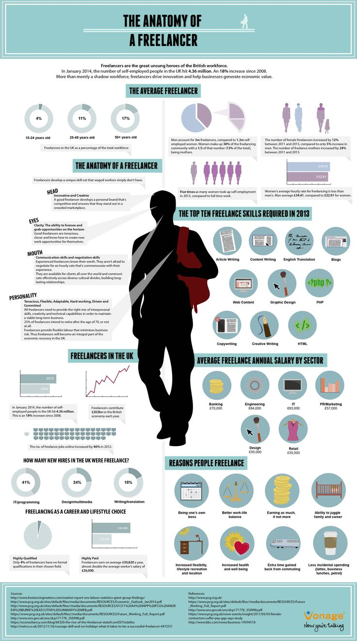 best images about employee or independent contractor on the anatomy of a lancer infographic