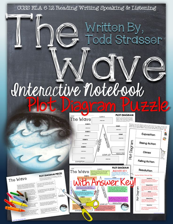 The Wave Study Guide | Novelguide