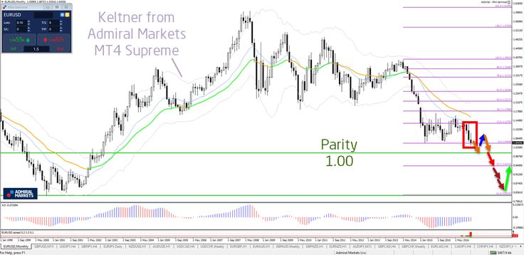 🎯 Forecast 2017 of the Financial Markets in Forex and Stock Indices 🎯 http://buff.ly/2itBdCN #fx #money #forex - Your capital is at risk