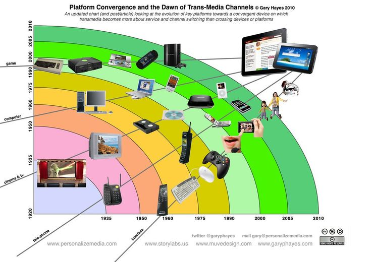 Technological Convergence