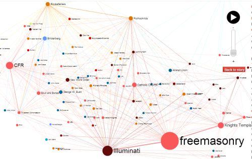 Interactive conspiracy theory viewer. See connections between actors as interactive network graphs. Conspiracy theories included: Antigravity Drive, JFK, 911, Illuminati, Chemtrails, Flight MH370.