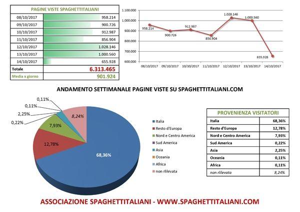 Andamento settimanale pagine viste su spaghettitaliani.com dal giorno 08/10/2017 al giorno 14/10/2017