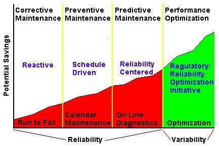 Emerson Process Management - Predictive Maintenance And Performance Optimization   Fisher