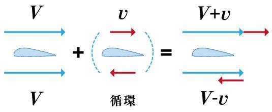 神奈川工科大学教授の石綿良三先生がこうした「揚力」の説明がどうなっているかを調べられたのですが、一般書では「正しい16.2% 、 十分でない50.0% 、間違っている33.8%」、物理の教科書では「正しい61.0% 、 十分でない22.0%、間違っている17.1%」であったそうです。- 日経ビジネス |「飛行機がなぜ飛ぶか」分からないって本当?