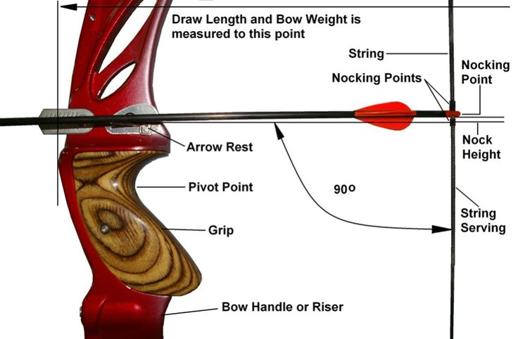 Recurve bow detail                                                                                                                                                                                 More