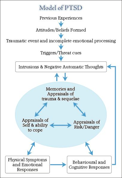 #Post #Traumatic 3Stress 3Disorder model  #www.paradigmmalibu.com