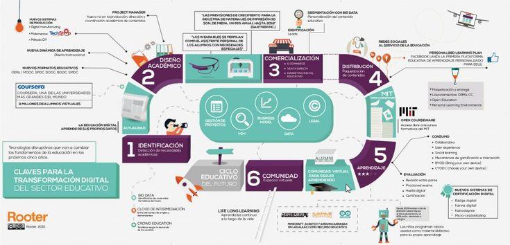 La infografía, realizada a partir del estudio, nos muestra visualmente los agentes que intervienen e intervendrán  en el cambio de paradigma educativo y que vaticinan una verdadera revolución tecnológica en los fundamentos de la educación.